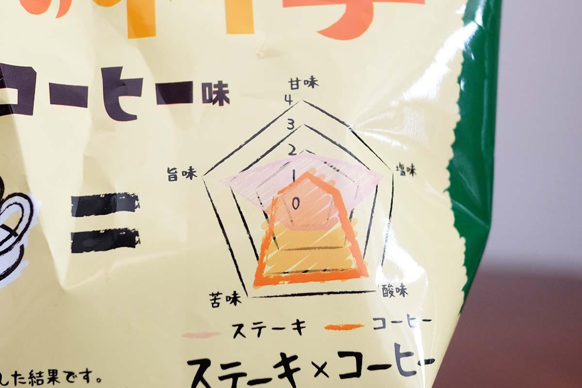 ステーキ×コーヒー ポテトチップス レーダーチャート